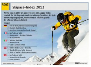 ADAC Skipass-Index 2012